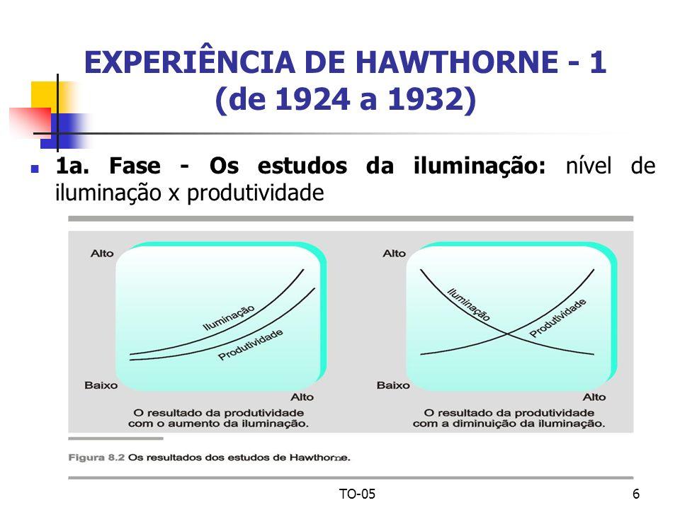 TO-056 EXPERIÊNCIA DE HAWTHORNE - 1 (de 1924 a 1932) 1a. Fase - Os estudos da iluminação: nível de iluminação x produtividade