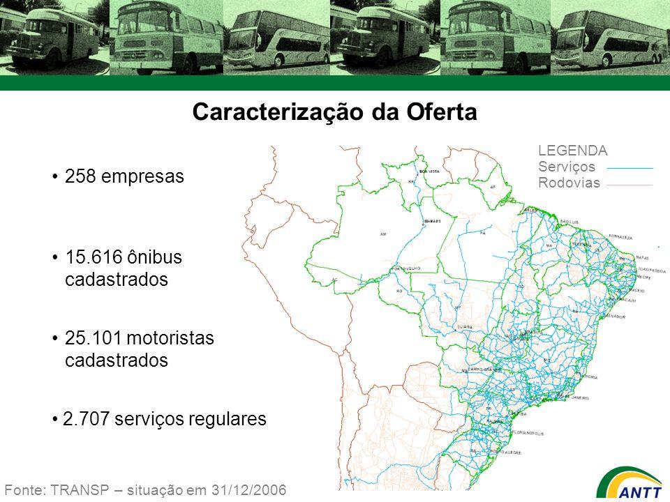 2.707 serviços interestaduais e internacionais (100%) 431 serviços diferenciados (16%) 542 serviços complementares (20%) 1.734 serviços básicos (64%) 1.691 ligações Fonte: TRANSP – situação em 31/12/2006 1.642 ligações interestaduais (97%) 49 ligações internacionais (3%) 1.508 ligações > 75 km (92%) 134 ligações 75 km (8%) 34 ligações > 75 km (69%) 15 ligações75 km (31%) 15 ligações 75 km (31%) Caracterização da Oferta (cont.)