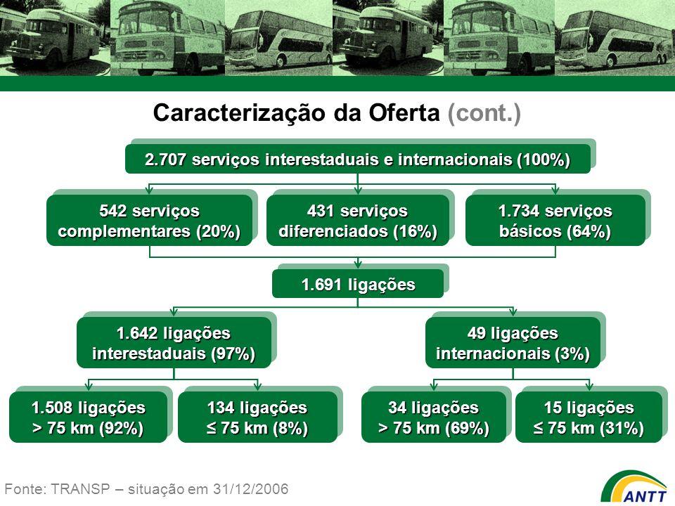 2.707 serviços interestaduais e internacionais (100%) 431 serviços diferenciados (16%) 542 serviços complementares (20%) 1.734 serviços básicos (64%)