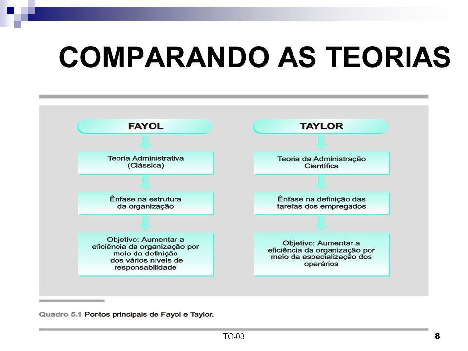 TO-038 COMPARANDO AS TEORIAS