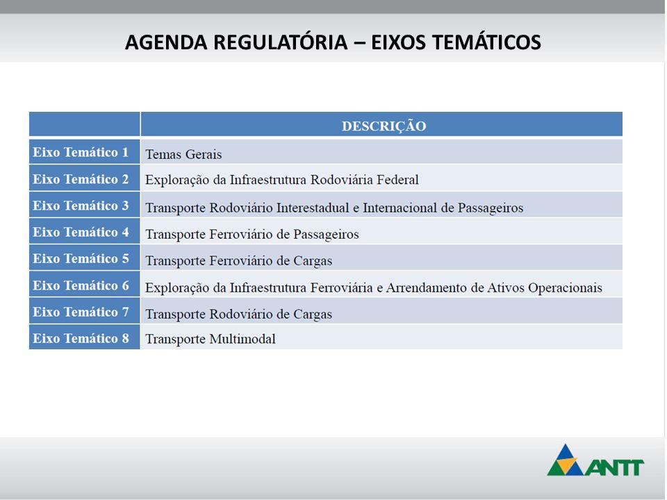 AGENDA REGULATÓRIA – EIXOS TEMÁTICOS