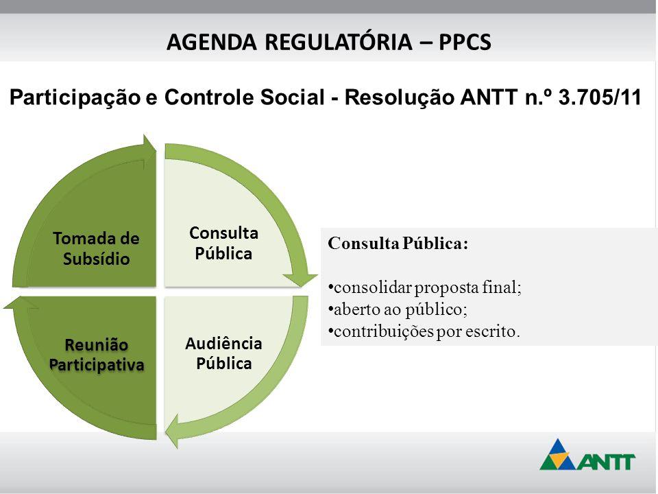 Consulta Pública: consolidar proposta final; aberto ao público; contribuições por escrito. Consulta Pública Audiência Pública Tomada de Subsídio Reuni