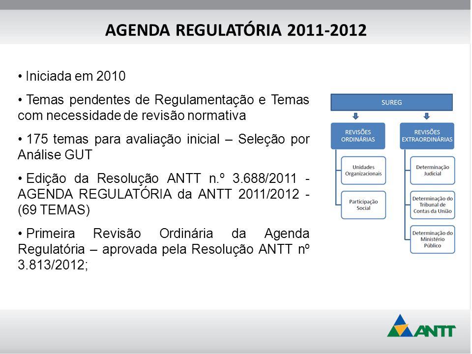 Iniciada em 2010 Temas pendentes de Regulamentação e Temas com necessidade de revisão normativa 175 temas para avaliação inicial – Seleção por Análise GUT Edição da Resolução ANTT n.º 3.688/2011 - AGENDA REGULATÓRIA da ANTT 2011/2012 - (69 TEMAS) Primeira Revisão Ordinária da Agenda Regulatória – aprovada pela Resolução ANTT nº 3.813/2012;