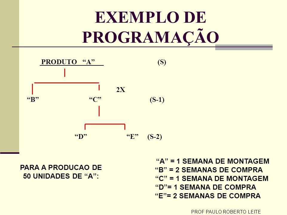 PROF PAULO ROBERTO LEITE EXEMPLO DE PROGRAMAÇÃO PRODUTO A (S) 2X B C (S-1) D E (S-2) A = 1 SEMANA DE MONTAGEM B = 2 SEMANAS DE COMPRA C = 1 SEMANA DE