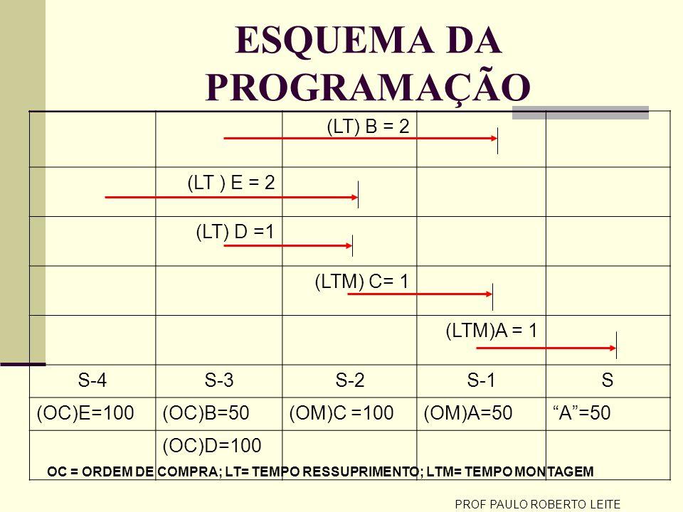 PROF PAULO ROBERTO LEITE ESQUEMA DA PROGRAMAÇÃO (LT) B = 2 (LT ) E = 2 (LT) D =1 (LTM) C= 1 (LTM)A = 1 S-4S-3S-2S-1S (OC)E=100(OC)B=50(OM)C =100(OM)A=