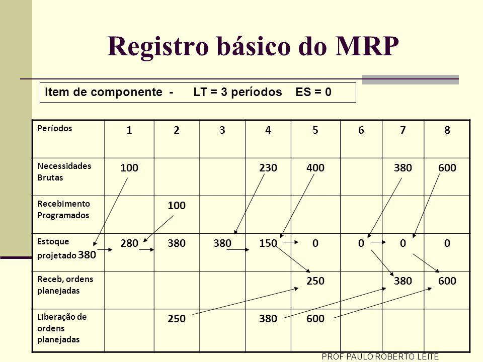 PROF PAULO ROBERTO LEITE Registro básico do MRP Períodos 12345678 Necessidades Brutas 100230400380600 Recebimento Programados 100 Estoque projetado 38