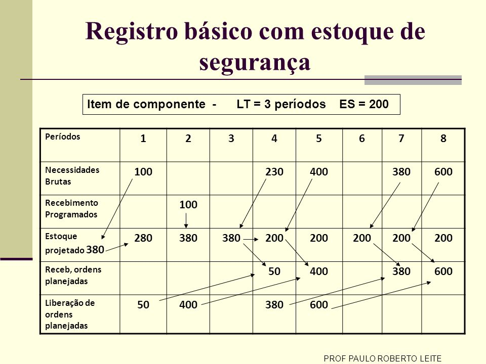 Registro básico com estoque de segurança Períodos 12345678 Necessidades Brutas 100230400380600 Recebimento Programados 100 Estoque projetado 380 28038