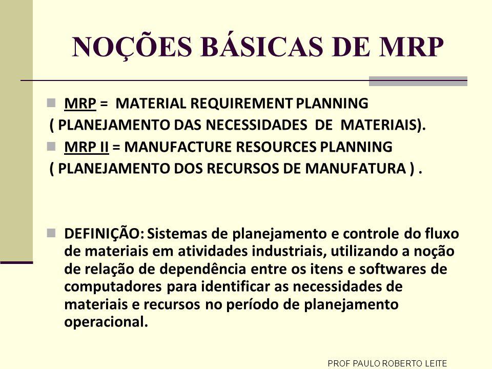 PROF PAULO ROBERTO LEITE NOÇÕES BÁSICAS DE MRP MRP = MATERIAL REQUIREMENT PLANNING ( PLANEJAMENTO DAS NECESSIDADES DE MATERIAIS). MRP II = MANUFACTURE