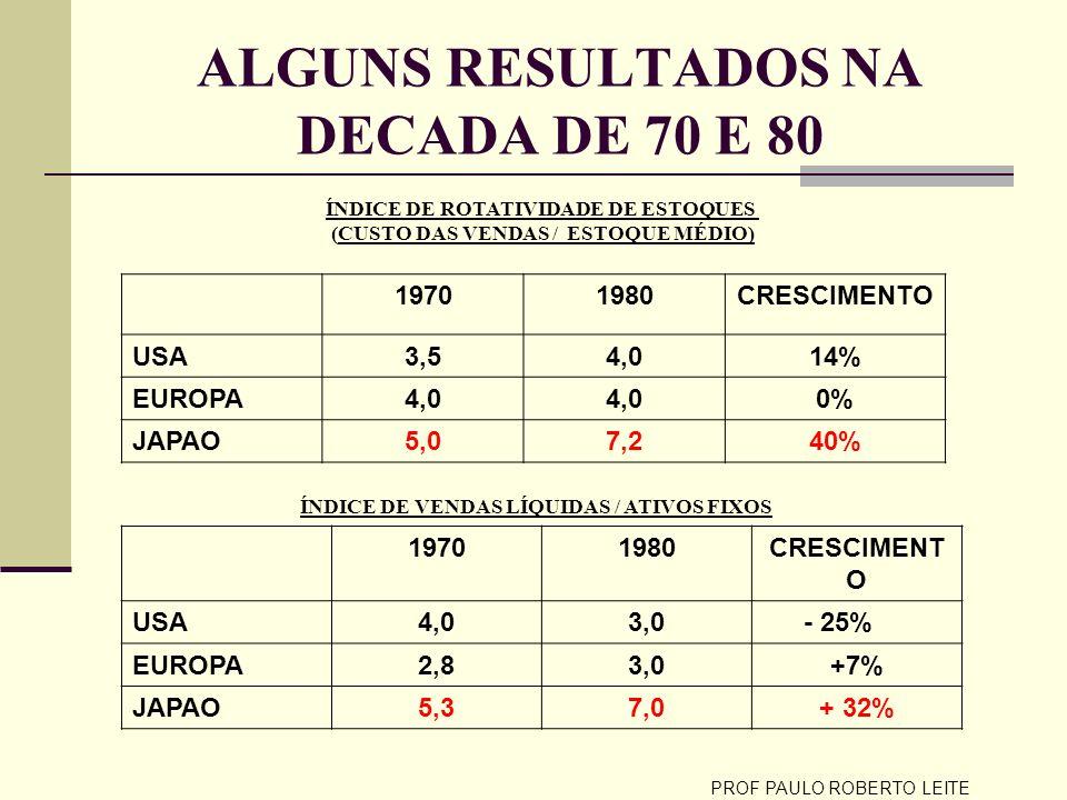 PROF PAULO ROBERTO LEITE ALGUNS RESULTADOS NA DECADA DE 70 E 80 ÍNDICE DE ROTATIVIDADE DE ESTOQUES (CUSTO DAS VENDAS / ESTOQUE MÉDIO) 19701980CRESCIME