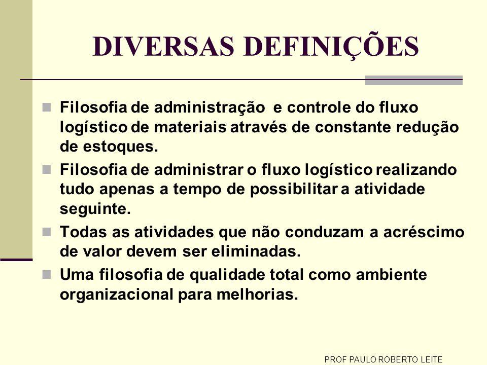 DIVERSAS DEFINIÇÕES Filosofia de administração e controle do fluxo logístico de materiais através de constante redução de estoques. Filosofia de admin