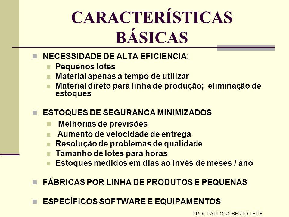 PROF PAULO ROBERTO LEITE CARACTERÍSTICAS BÁSICAS NECESSIDADE DE ALTA EFICIENCIA : Pequenos lotes Material apenas a tempo de utilizar Material direto p