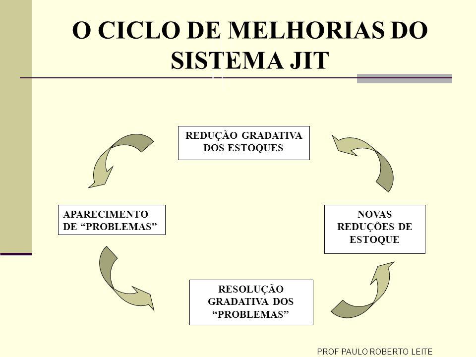 PROF PAULO ROBERTO LEITE O CICLO DE MELHORIAS DO SISTEMA JIT REDUÇÃO GRADATIVA DOS ESTOQUES APARECIMENTO DE PROBLEMAS RESOLUÇÃO GRADATIVA DOS PROBLEMA
