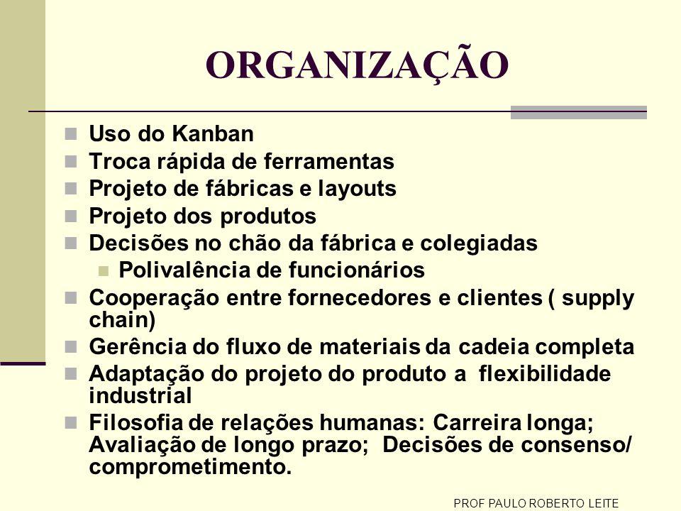 PROF PAULO ROBERTO LEITE ORGANIZAÇÃO Uso do Kanban Troca rápida de ferramentas Projeto de fábricas e layouts Projeto dos produtos Decisões no chão da