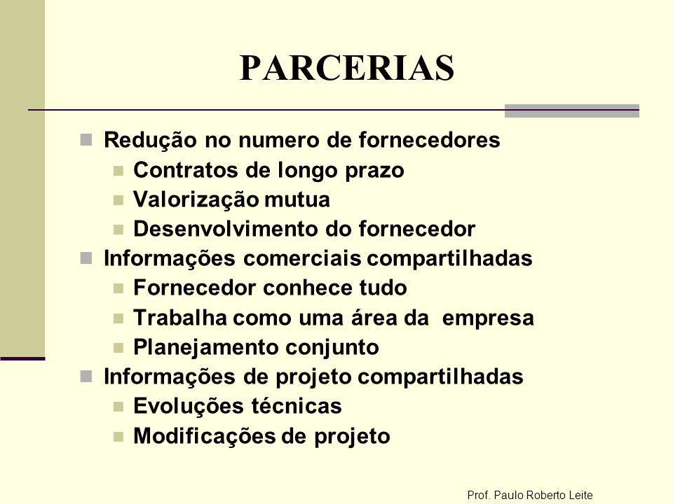 Prof. Paulo Roberto Leite PARCERIAS Redução no numero de fornecedores Contratos de longo prazo Valorização mutua Desenvolvimento do fornecedor Informa