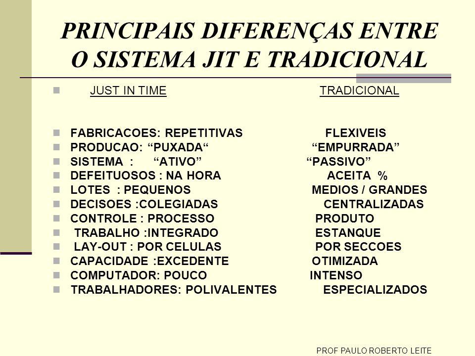 PROF PAULO ROBERTO LEITE PRINCIPAIS DIFERENÇAS ENTRE O SISTEMA JIT E TRADICIONAL JUST IN TIME TRADICIONAL FABRICACOES: REPETITIVAS FLEXIVEIS PRODUCAO: