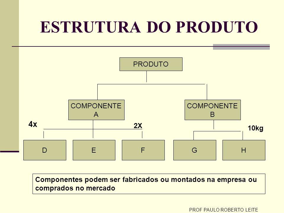 PROF PAULO ROBERTO LEITE ESTRUTURA DO PRODUTO PRODUTO COMPONENTE A DEGHF COMPONENTE B 2X 10kg 4x Componentes podem ser fabricados ou montados na empre