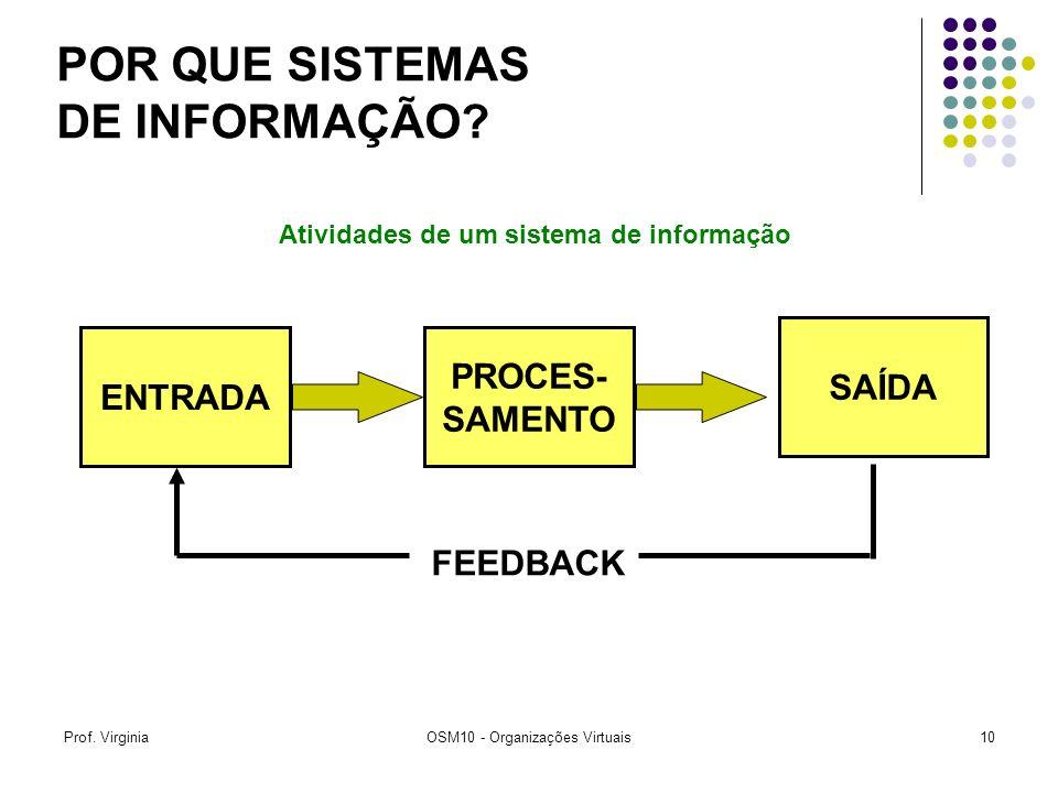 Prof. VirginiaOSM10 - Organizações Virtuais10 ENTRADA SAÍDA PROCES- SAMENTO FEEDBACK Atividades de um sistema de informação POR QUE SISTEMAS DE INFORM