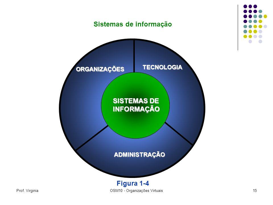 Prof. VirginiaOSM10 - Organizações Virtuais15 Sistemas de informação ORGANIZAÇÕES TECNOLOGIA ADMINISTRAÇÃO SISTEMAS DE INFORMAÇÃO Figura 1-4