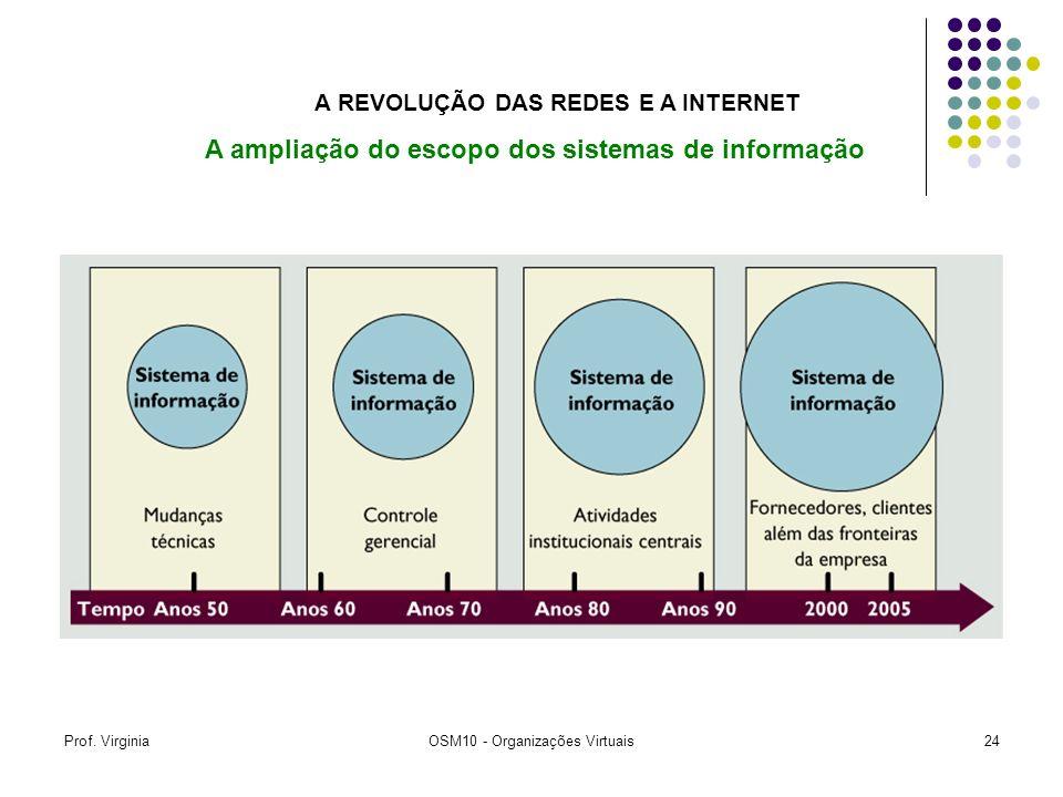 Prof. VirginiaOSM10 - Organizações Virtuais24 A REVOLUÇÃO DAS REDES E A INTERNET A ampliação do escopo dos sistemas de informação