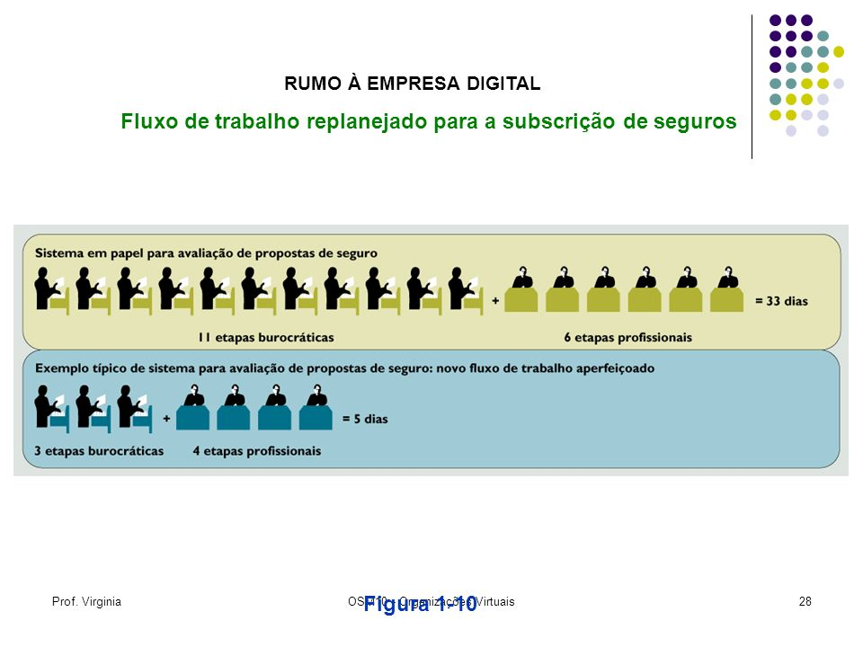 Prof. VirginiaOSM10 - Organizações Virtuais28 Figura 1-10 Fluxo de trabalho replanejado para a subscrição de seguros RUMO À EMPRESA DIGITAL