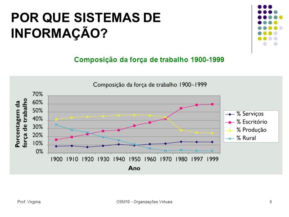 Prof. VirginiaOSM10 - Organizações Virtuais6 Composição da força de trabalho 1900-1999 POR QUE SISTEMAS DE INFORMAÇÃO?