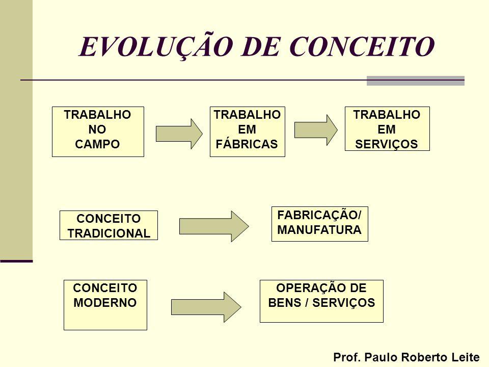 Prof. Paulo Roberto Leite EVOLUÇÃO DE CONCEITO CONCEITO TRADICIONAL FABRICAÇÃO/ MANUFATURA CONCEITO MODERNO OPERAÇÃO DE BENS / SERVIÇOS TRABALHO NO CA