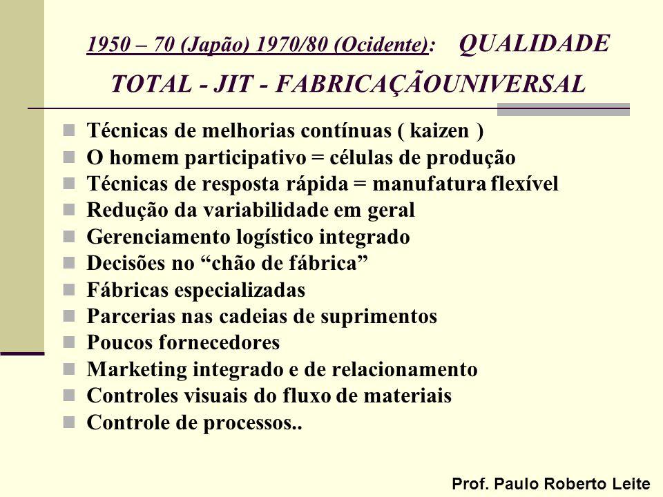 Prof. Paulo Roberto Leite 1950 – 70 (Japão) 1970/80 (Ocidente): QUALIDADE TOTAL - JIT - FABRICAÇÃOUNIVERSAL Técnicas de melhorias contínuas ( kaizen )