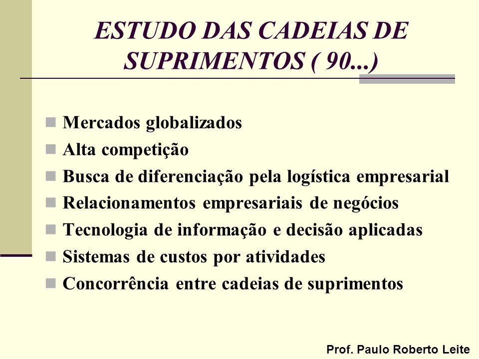 Prof. Paulo Roberto Leite ESTUDO DAS CADEIAS DE SUPRIMENTOS ( 90...) Mercados globalizados Alta competição Busca de diferenciação pela logística empre