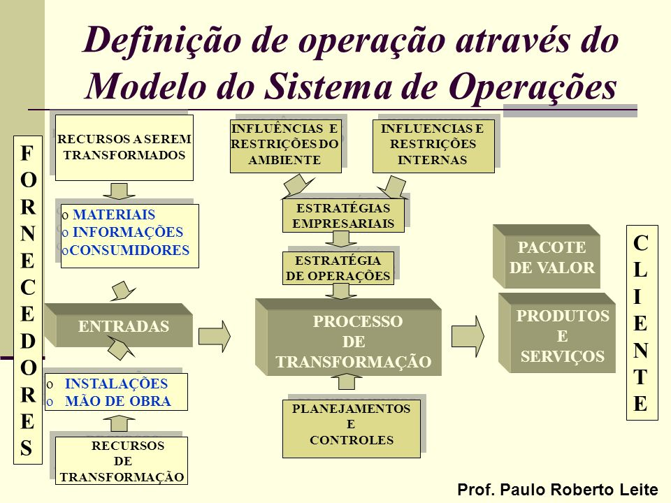 Prof. Paulo Roberto Leite Definição de operação através do Modelo do Sistema de Operações RECURSOS A SEREM TRANSFORMADOS o MATERIAIS o INFORMAÇÕES oCO