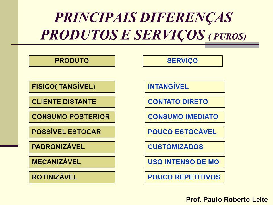 Prof. Paulo Roberto Leite PRINCIPAIS DIFERENÇAS PRODUTOS E SERVIÇOS ( PUROS) FISICO( TANGÍVEL) CLIENTE DISTANTE CONSUMO POSTERIOR POUCO ESTOCÁVEL CONS