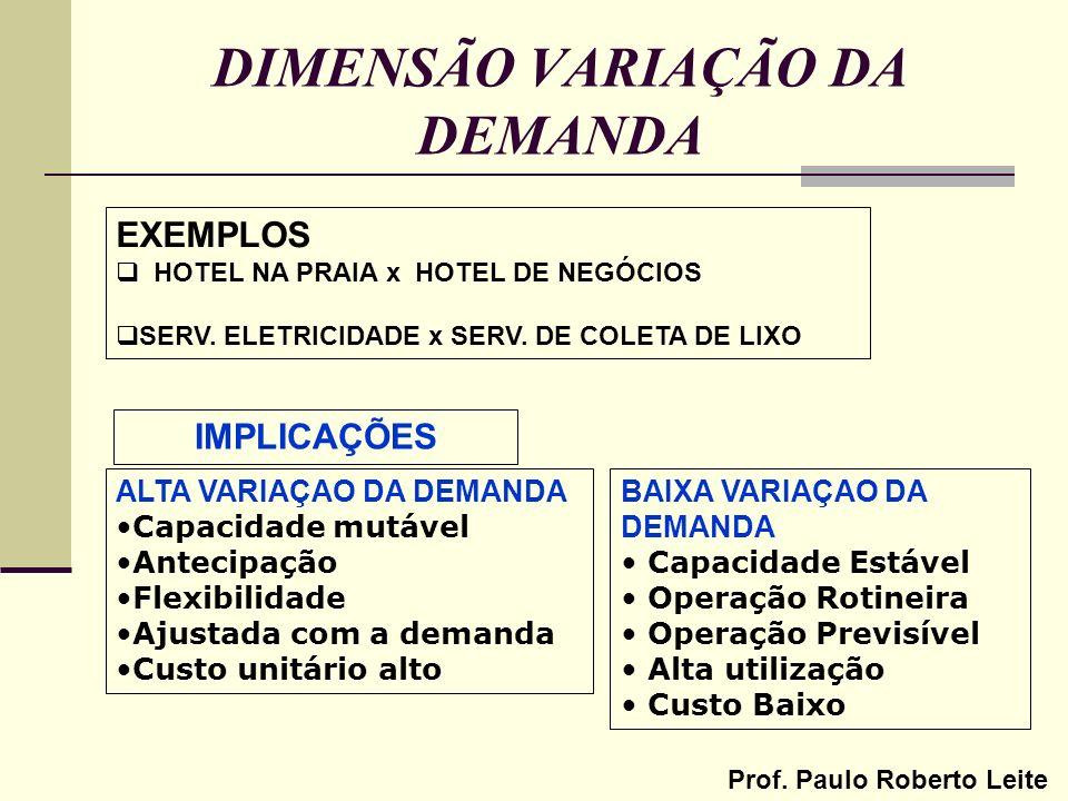 Prof. Paulo Roberto Leite DIMENSÃO VARIAÇÃO DA DEMANDA EXEMPLOS HOTEL NA PRAIA x HOTEL DE NEGÓCIOS SERV. ELETRICIDADE x SERV. DE COLETA DE LIXO IMPLIC