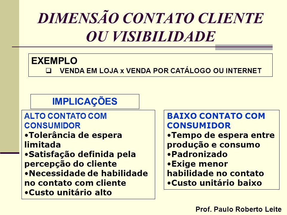 Prof. Paulo Roberto Leite DIMENSÃO CONTATO CLIENTE OU VISIBILIDADE EXEMPLO VENDA EM LOJA x VENDA POR CATÁLOGO OU INTERNET IMPLICAÇÕES ALTO CONTATO COM