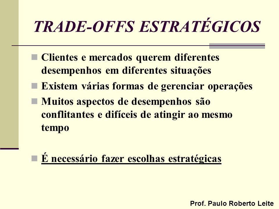 Prof. Paulo Roberto Leite TRADE-OFFS ESTRATÉGICOS Clientes e mercados querem diferentes desempenhos em diferentes situações Existem várias formas de g