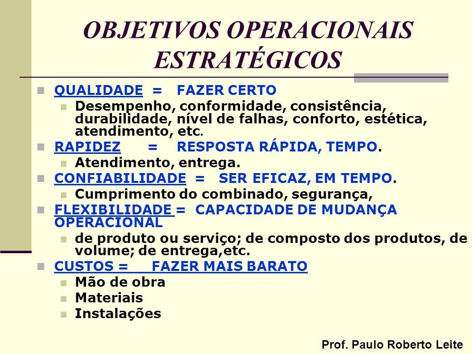 Prof. Paulo Roberto Leite OBJETIVOS OPERACIONAIS ESTRATÉGICOS QUALIDADE = FAZER CERTO Desempenho, conformidade, consistência, durabilidade, nível de f