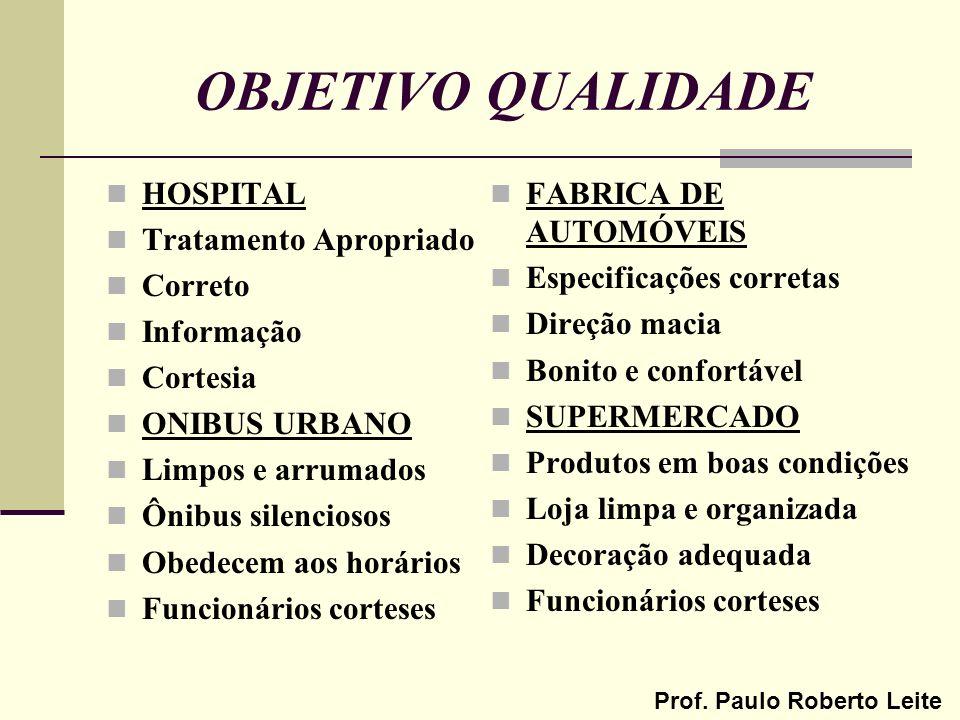 Prof. Paulo Roberto Leite OBJETIVO QUALIDADE HOSPITAL Tratamento Apropriado Correto Informação Cortesia ONIBUS URBANO Limpos e arrumados Ônibus silenc