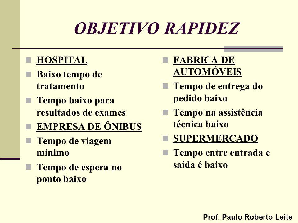 Prof. Paulo Roberto Leite OBJETIVO RAPIDEZ HOSPITAL Baixo tempo de tratamento Tempo baixo para resultados de exames EMPRESA DE ÔNIBUS Tempo de viagem