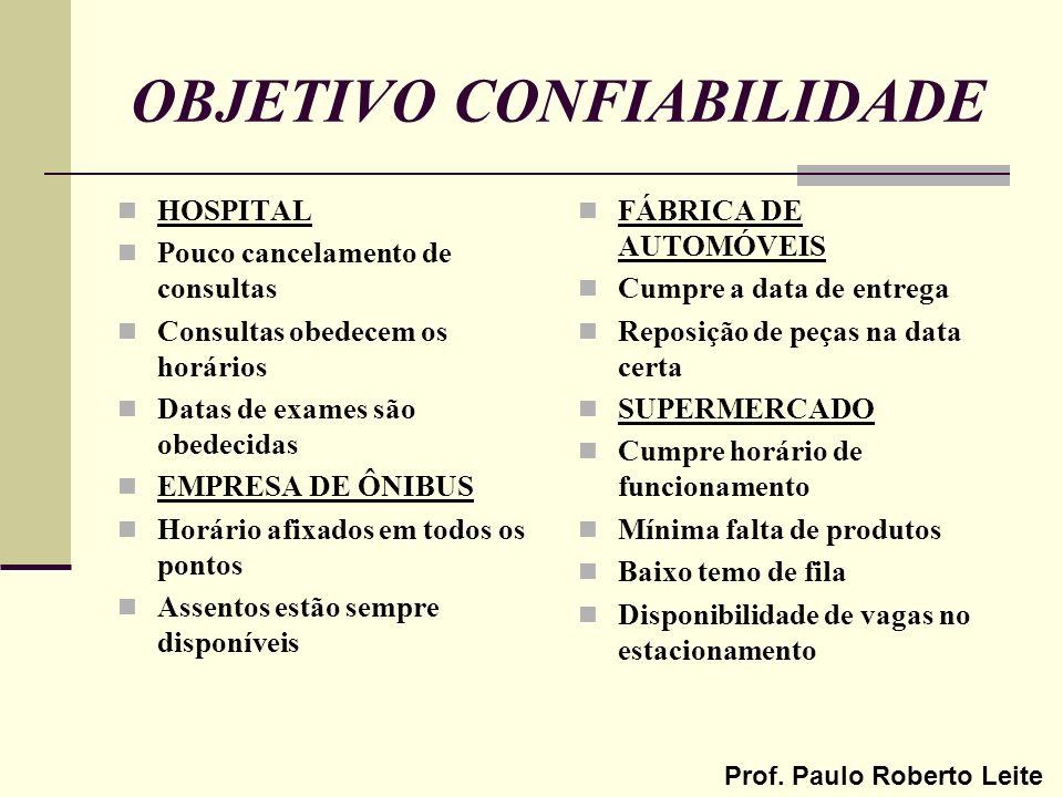 Prof. Paulo Roberto Leite OBJETIVO CONFIABILIDADE HOSPITAL Pouco cancelamento de consultas Consultas obedecem os horários Datas de exames são obedecid