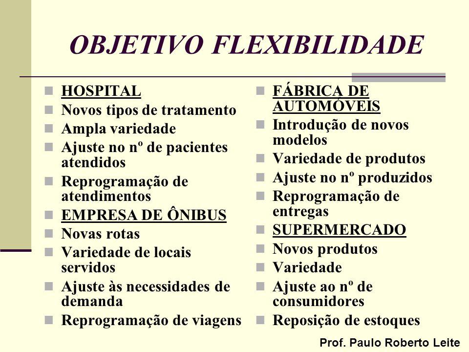 Prof. Paulo Roberto Leite OBJETIVO FLEXIBILIDADE HOSPITAL Novos tipos de tratamento Ampla variedade Ajuste no nº de pacientes atendidos Reprogramação