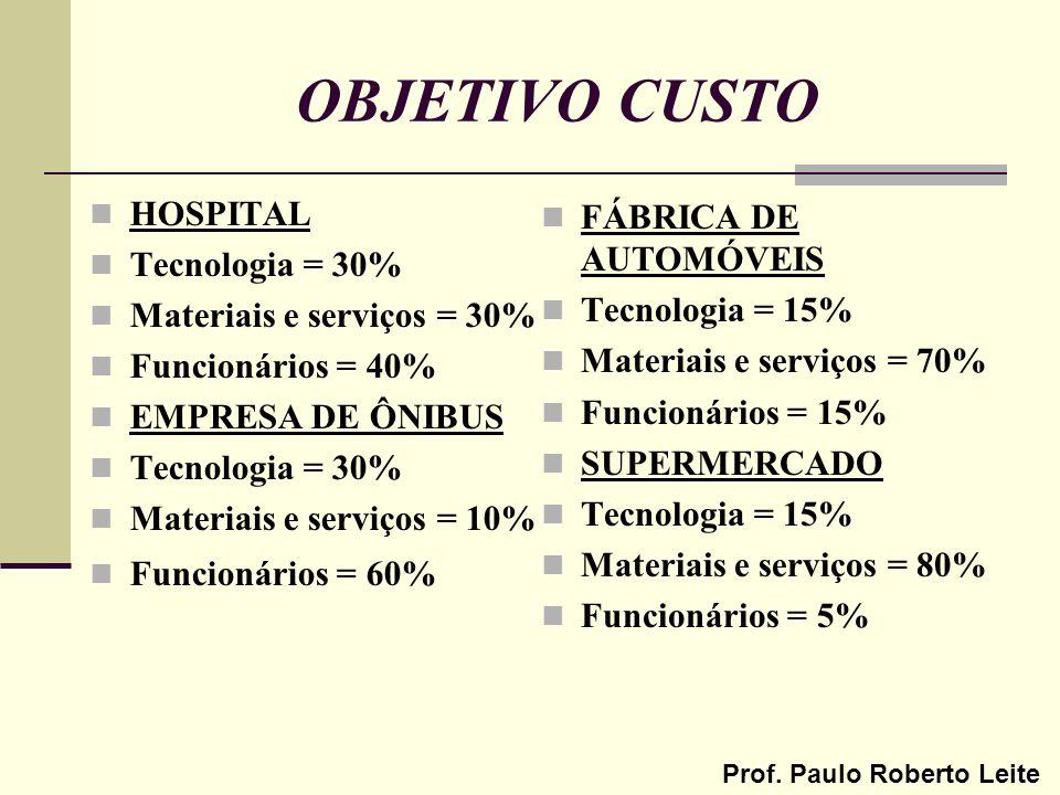 Prof. Paulo Roberto Leite OBJETIVO CUSTO HOSPITAL Tecnologia = 30% Materiais e serviços = 30% Funcionários = 40% EMPRESA DE ÔNIBUS Tecnologia = 30% Ma