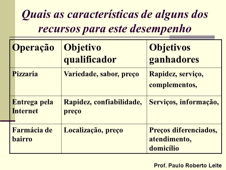 Prof. Paulo Roberto Leite Quais as características de alguns dos recursos para este desempenho OperaçãoObjetivo qualificador Objetivos ganhadores Pizz