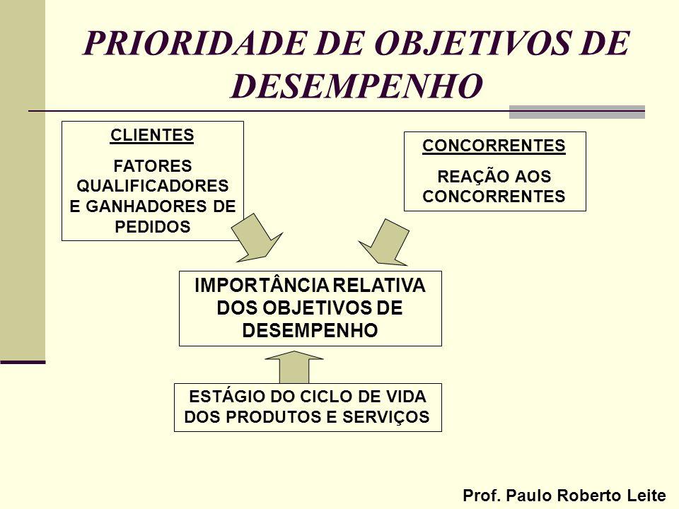 Prof. Paulo Roberto Leite PRIORIDADE DE OBJETIVOS DE DESEMPENHO CLIENTES FATORES QUALIFICADORES E GANHADORES DE PEDIDOS CONCORRENTES REAÇÃO AOS CONCOR