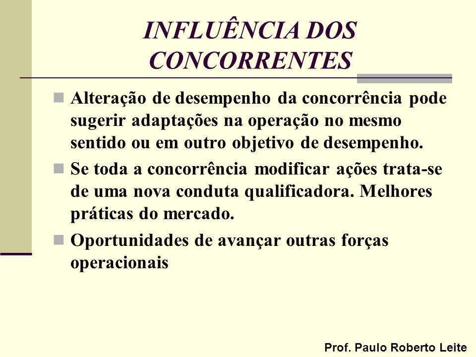 Prof. Paulo Roberto Leite INFLUÊNCIA DOS CONCORRENTES Alteração de desempenho da concorrência pode sugerir adaptações na operação no mesmo sentido ou