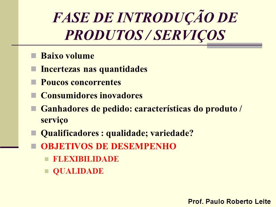 Prof. Paulo Roberto Leite FASE DE INTRODUÇÃO DE PRODUTOS / SERVIÇOS Baixo volume Incertezas nas quantidades Poucos concorrentes Consumidores inovadore