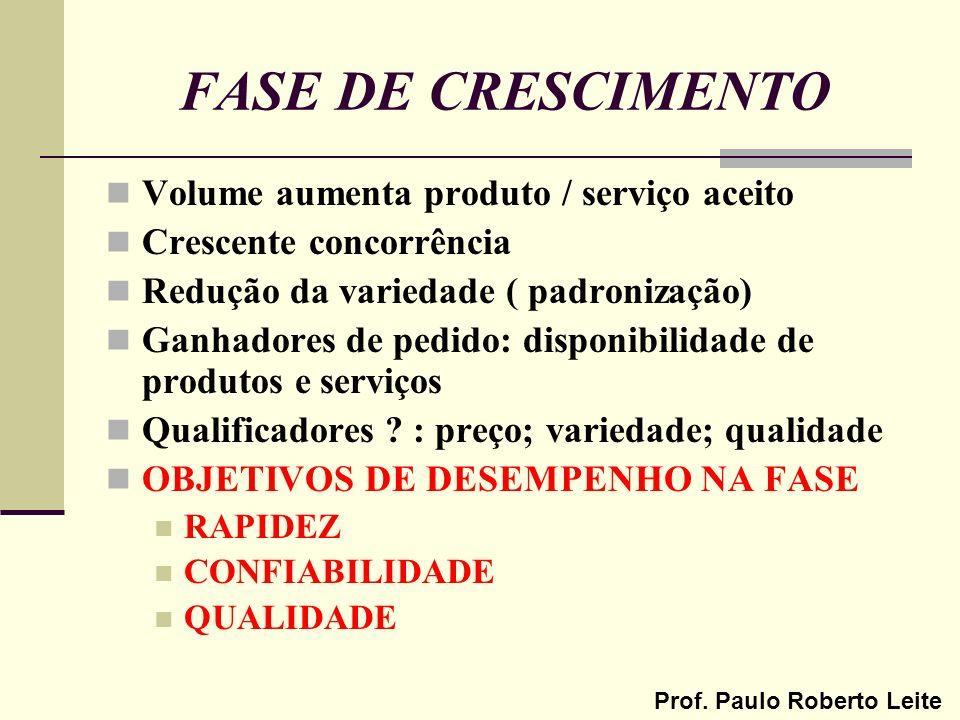 Prof. Paulo Roberto Leite FASE DE CRESCIMENTO Volume aumenta produto / serviço aceito Crescente concorrência Redução da variedade ( padronização) Ganh