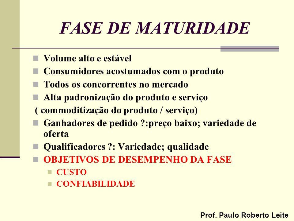 Prof. Paulo Roberto Leite FASE DE MATURIDADE Volume alto e estável Consumidores acostumados com o produto Todos os concorrentes no mercado Alta padron