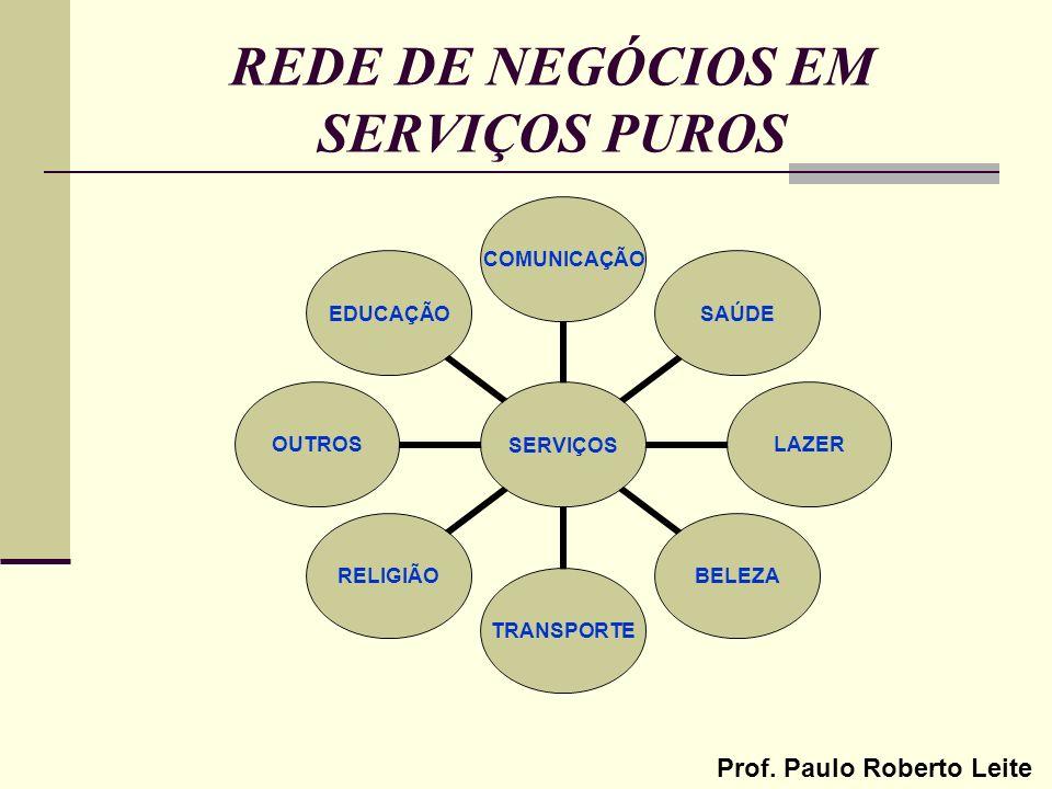 Prof. Paulo Roberto Leite REDE DE NEGÓCIOS EM SERVIÇOS PUROS SERVIÇOS COMUNICAÇÃOSAÚDELAZERBELEZATRANSPORTERELIGIÃOOUTROSEDUCAÇÃO