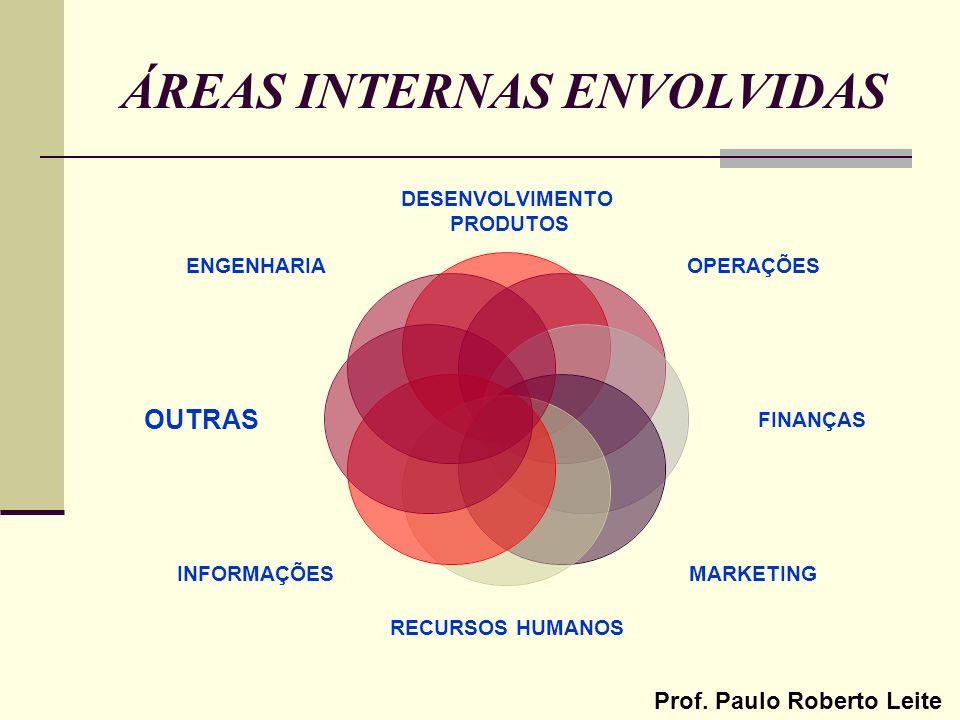 Prof. Paulo Roberto Leite ÁREAS INTERNAS ENVOLVIDAS DESENVOLVIMENTO PRODUTOS OPERAÇÕES FINANÇAS MARKETING RECURSOS HUMANOS INFORMAÇÕES OUTRAS