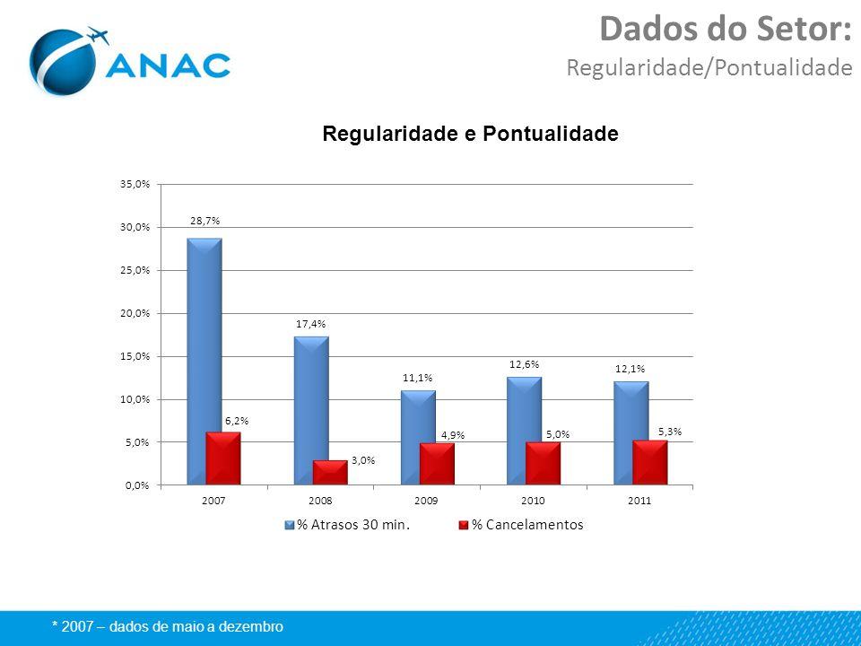 Dados do Setor: Regularidade/Pontualidade * 2007 – dados de maio a dezembro Regularidade e Pontualidade