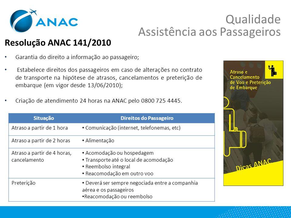 Resolução ANAC 141/2010 Garantia do direito a informação ao passageiro; Estabelece direitos dos passageiros em caso de alterações no contrato de transporte na hipótese de atrasos, cancelamentos e preterição de embarque (em vigor desde 13/06/2010); Criação de atendimento 24 horas na ANAC pelo 0800 725 4445.