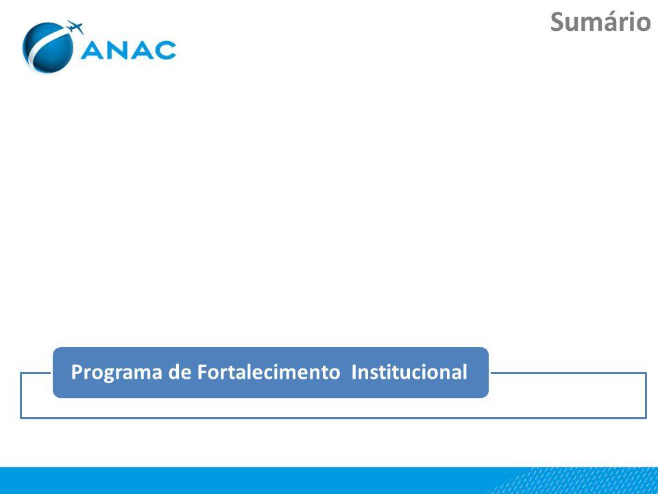 Sumário Dados do setorANAC – Escopo de AtuaçãoAgenda RegulatóriaPrograma de Fortalecimento Institucional